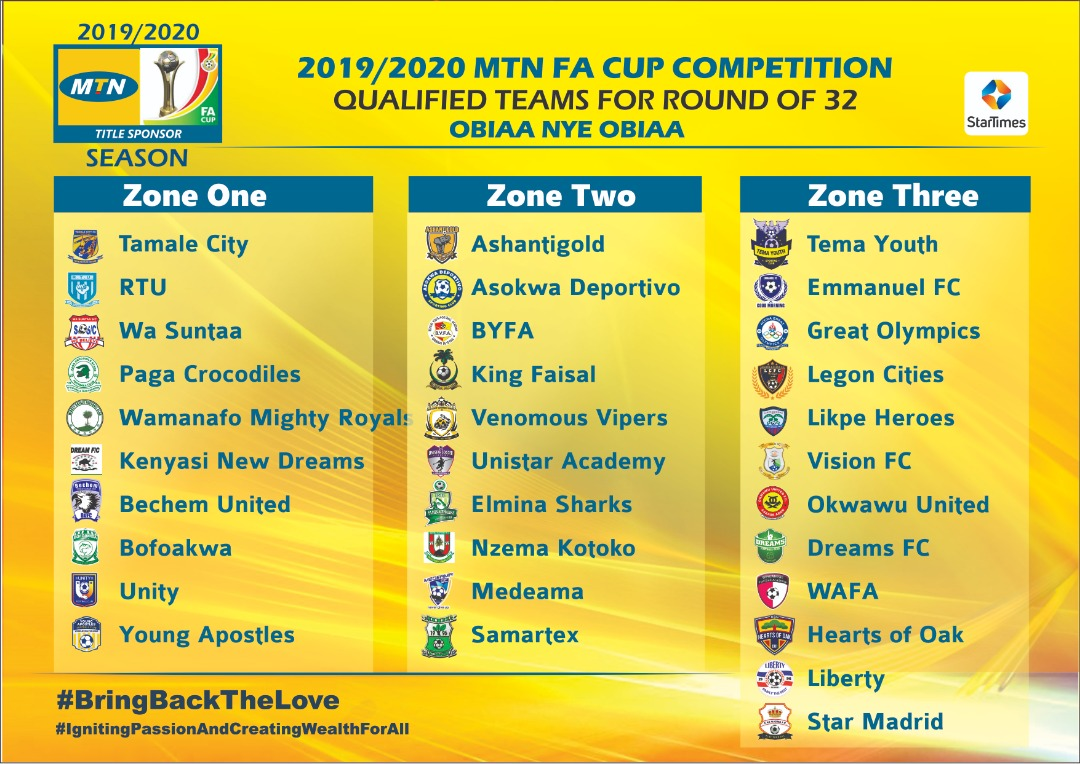 Qualified Clubs for MTN FA Cup round of 32 grouped in Zones