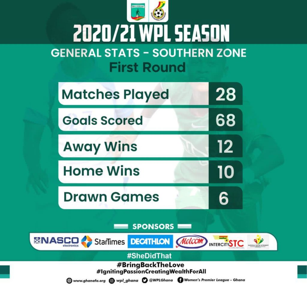 WhatsApp Image 2021 04 07 at 11.48.30 AM 1024x969 - Women's Premier League First Round In Numbers