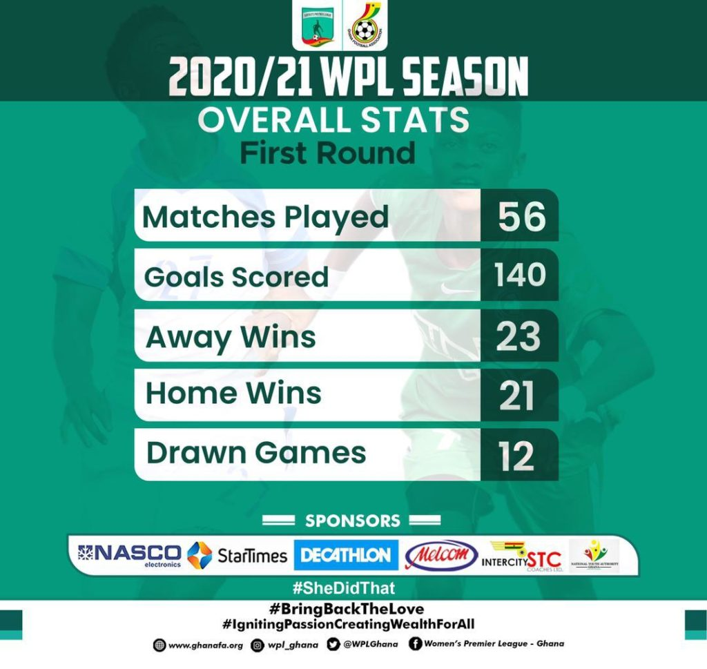 WhatsApp Image 2021 04 07 at 11.48.30 AM 2 1024x969 - Women's Premier League First Round In Numbers