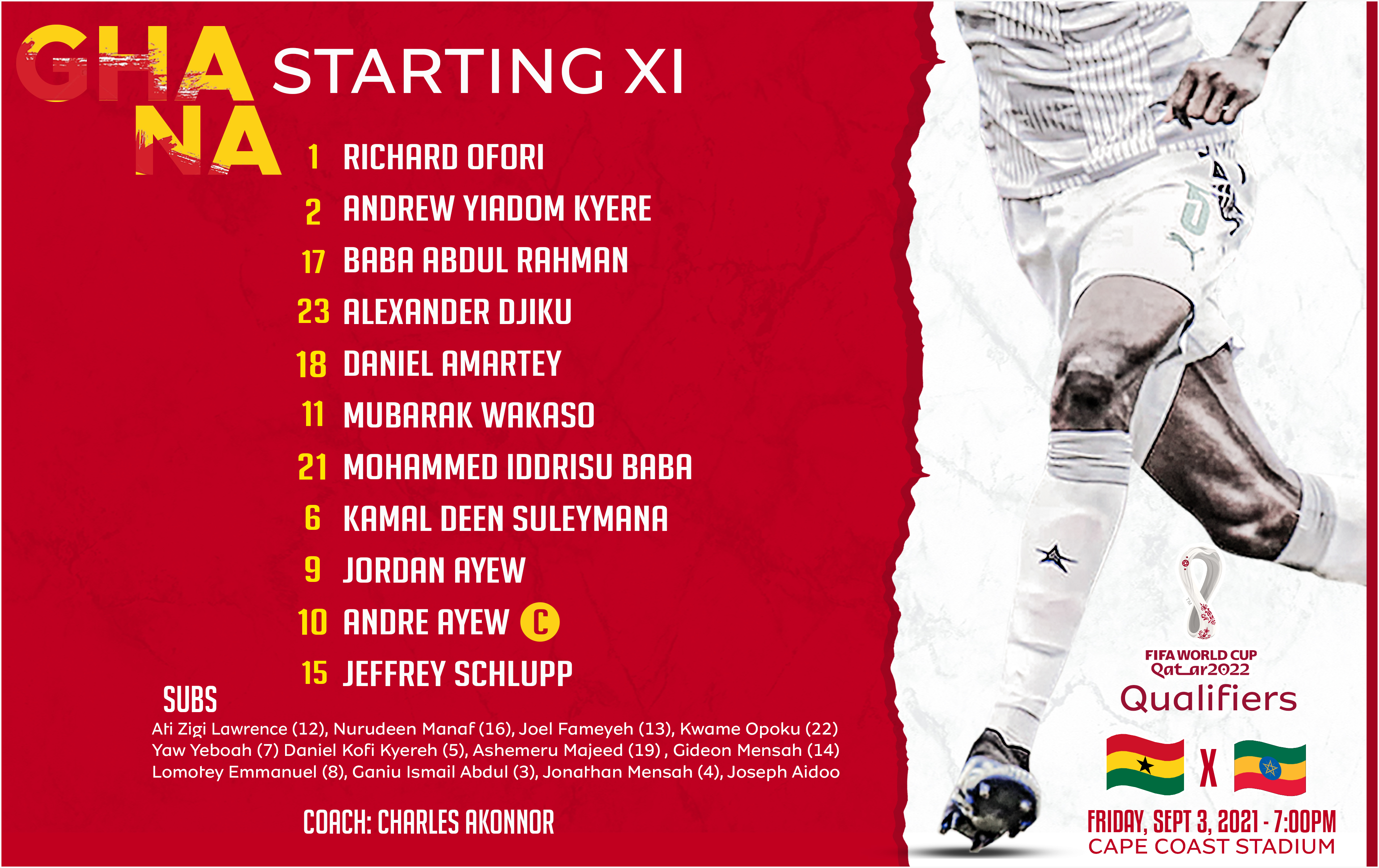 This is how we line up against Ethiopia